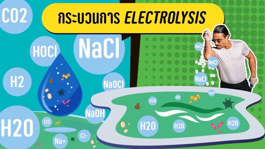กระบวนการ Electrolysis / freepik