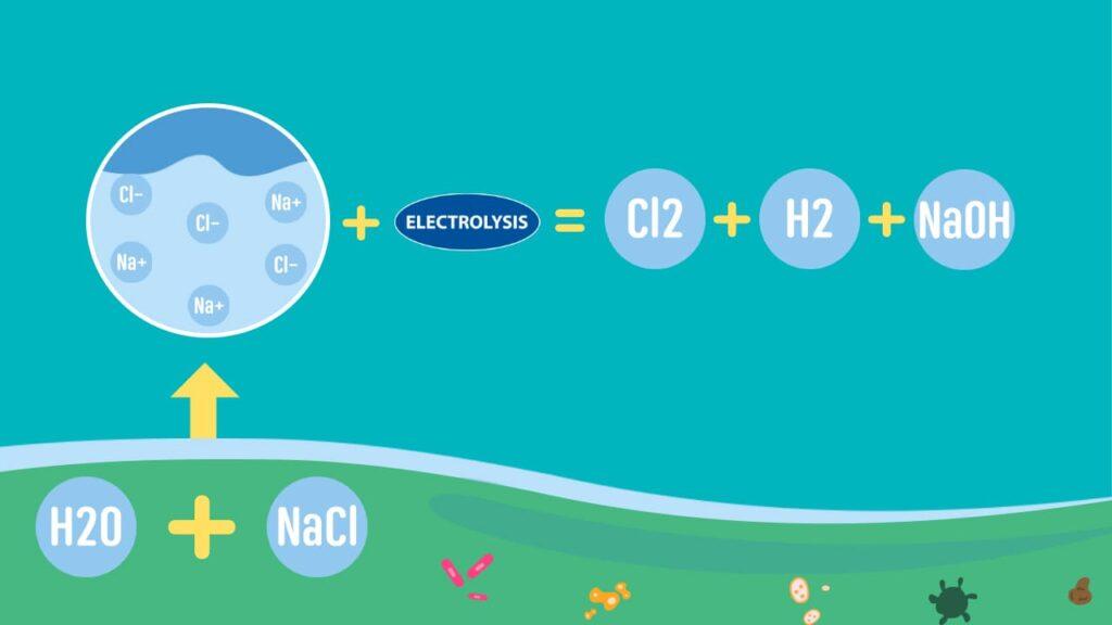 NACI+H2O+Electrolysis /freepik.com
